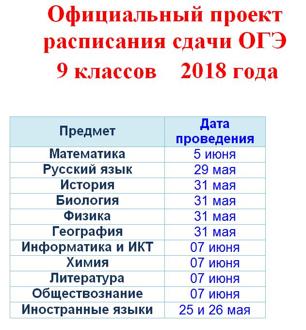 Что сдается в 9 классе 2018